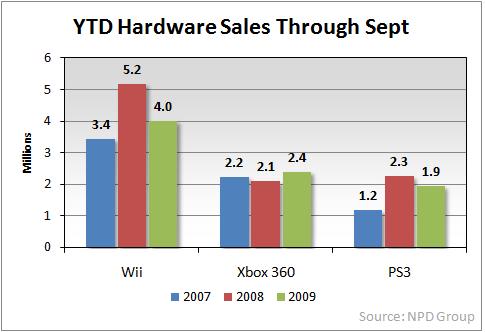 ytd-hw-sales-sep-09